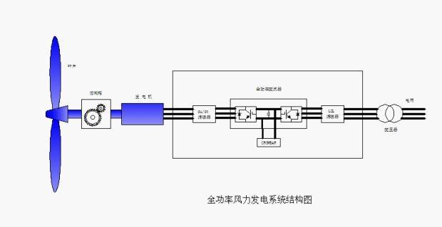 针对性设计,彻底解决风电应用领域电抗器存在温升高/噪音大/电感非